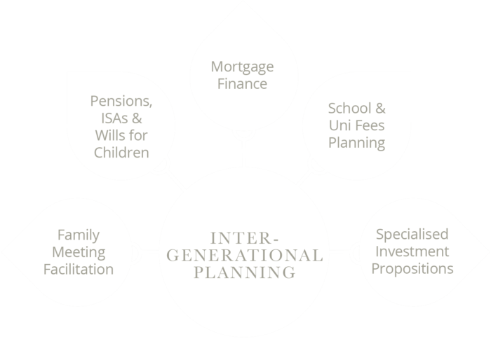 Lyndhurst Heritage - INTERGENERATIONAL PLANNING