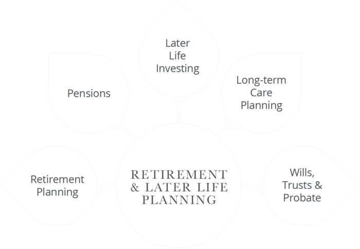 Lyndhurst Heritage - RETIREMENT & LATER LIFE PLANNING
