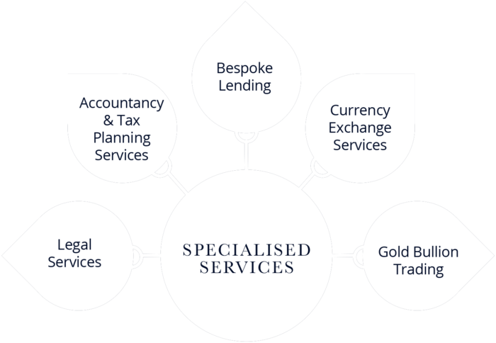 Lyndhurst Heritage - SPECIALISED SERVICES & AFFILIATE PARTNERS